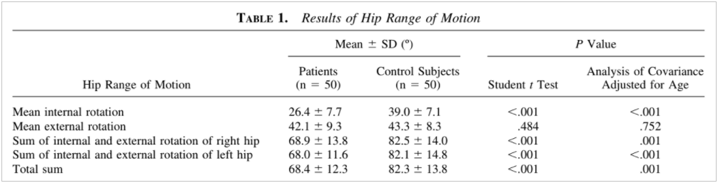 Decreased Hip Range of Motion and Noncontact Injuries of the